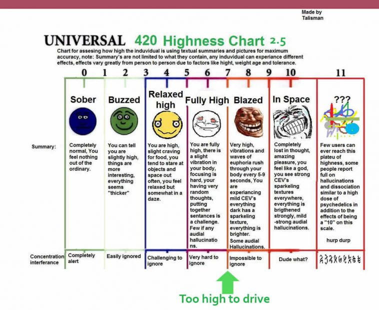 Weed Tolerance Chart Erkalnathandedecker