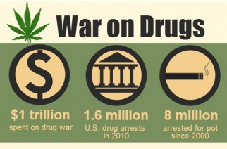 War on Drugs Legalize Marijuana Weed Memes
