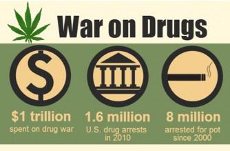 War on Drugs Legalize Marijuana Weed Memes